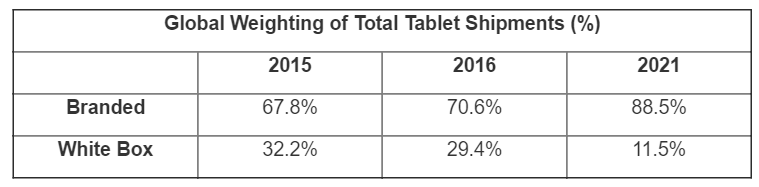 abi-global-weighting-total-tablet-shipments-2015-2021