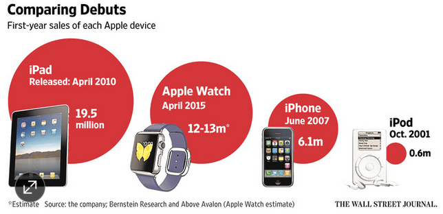 bernsteinresearch-abovevalon-comparing-debuts-apple