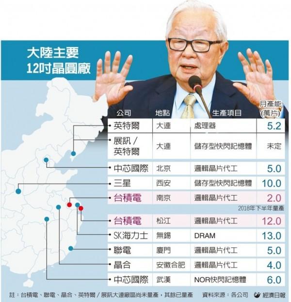 chinatimes-tsmc-status
