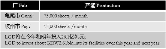etnews-lgd-investment