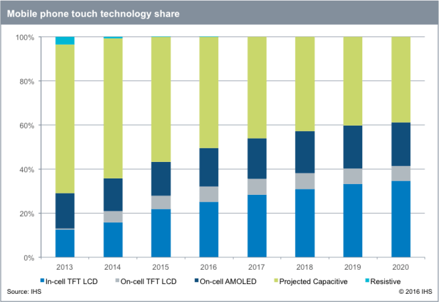 ihs-mobile-phone-touch-tech-share-2013-2020