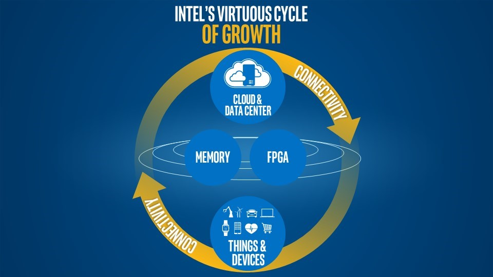 intel-virtuous-cycle