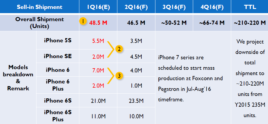 isaiah-apple-sell-in-shipment-forecast-2016