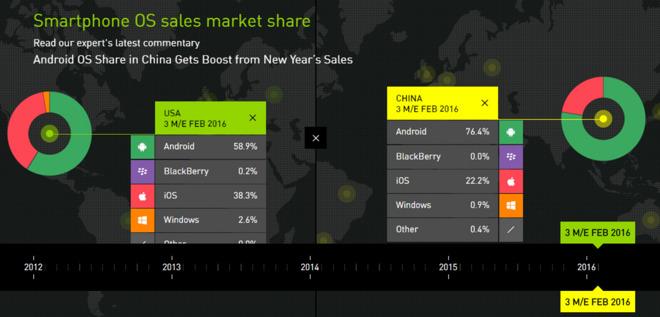 kantar-smartphone-os-sales-market-share-feb-2016