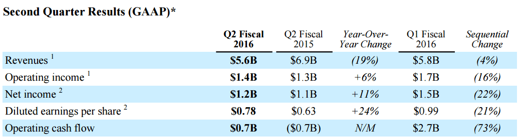 qualcomm-2q16-financial-report