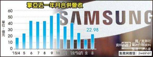 samsung-coasia-cis