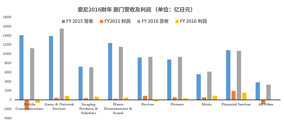 sony-financial-report-2015-2016