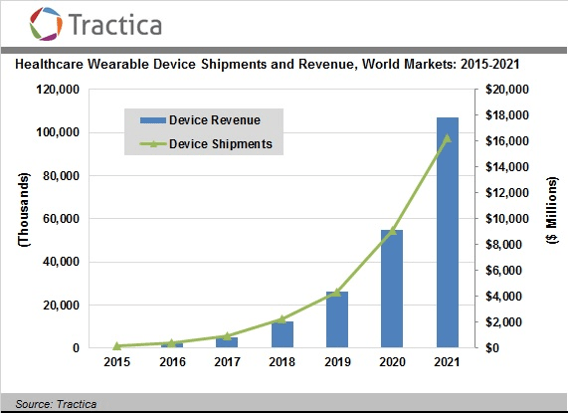 tractica-healthcare-wearable-shipment-revenue-2015-2021