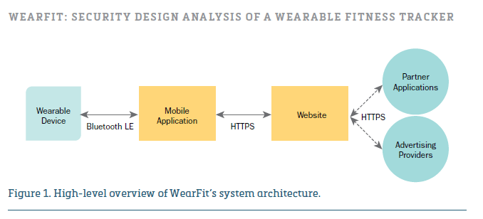wearfit-secure-wearable