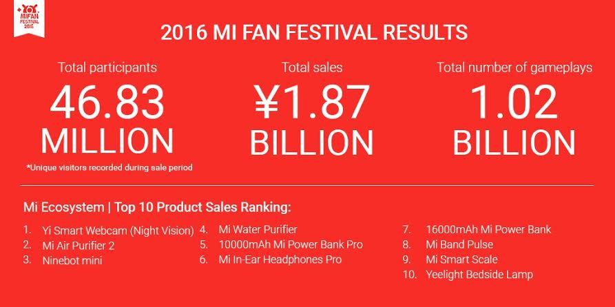 xiaomi-mi-fan-festival-2016