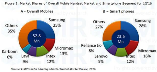 cmr-india-1q16-smartphone-market-share
