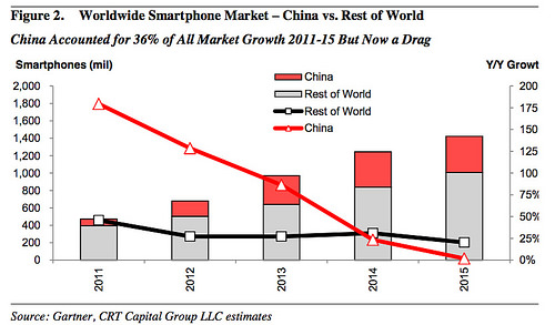 crt-apple-iphone-china-vs-rest-of-the-world