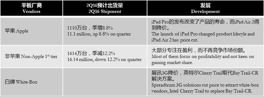 digitimes-2q16-forecast-tablet