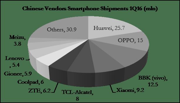 digitimes-chinese-vendors-1q16-smartphone