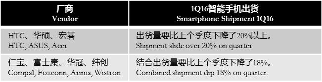 digitimes-taiwan-smartphone-vendor-odm-1q16