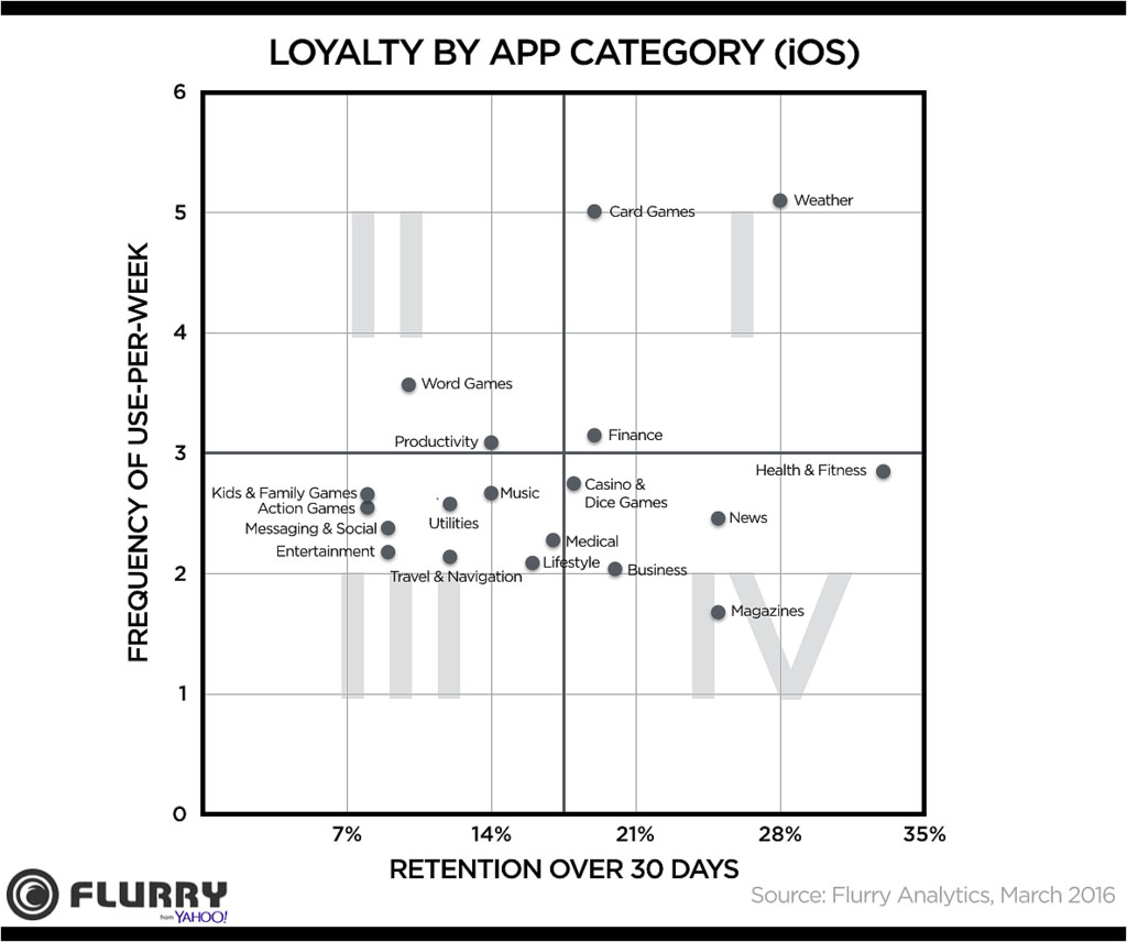 flurry-loyalty-by-app-category-ios-2016
