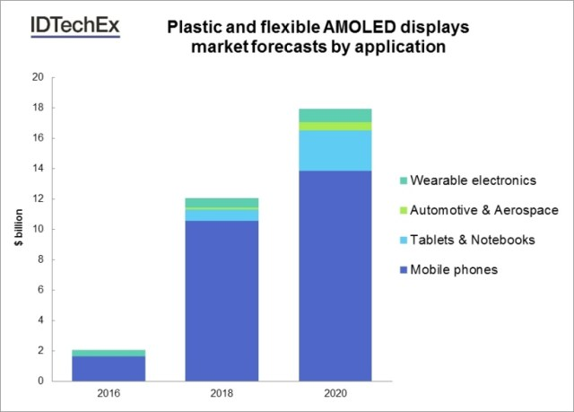 idtechex-plastic-flexible-amoled-displays-2016-2020