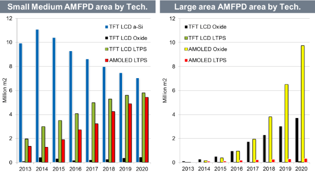 ihs-small-medium-amfpd-area-by-tech-2013-2020