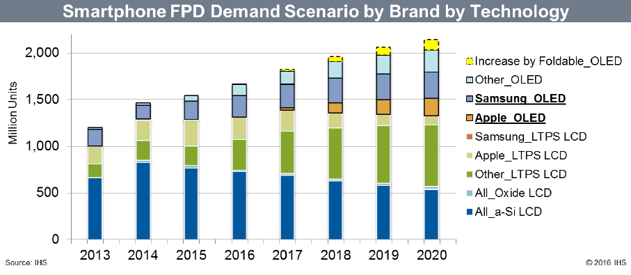 ihs-smartphone-fpd-demand-scenario-by-brand-by-tech-2013-2020