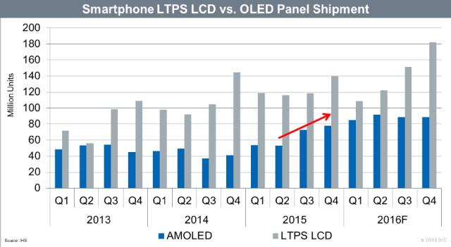 ihs-smartphone-ltps-lcd-vs-oled-2015-2016