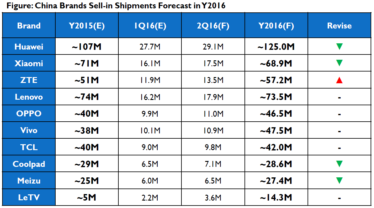 isaiahresearch-china-brands-sell-in-forecast-2016