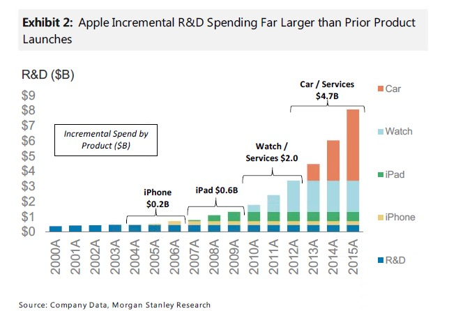 morganstanley-apple-incremental-rnd-spending