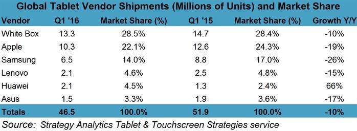 strategyanalytics-1q16-preliminary-tablet-market-share