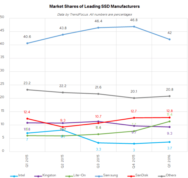 trendforce-1q16-ssd-market-share