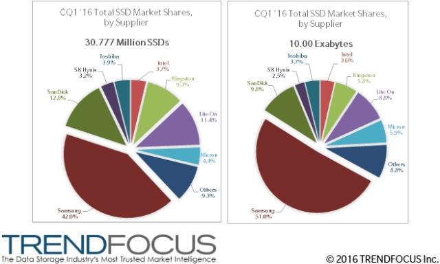 trendforce-1q16-ssd-shipments