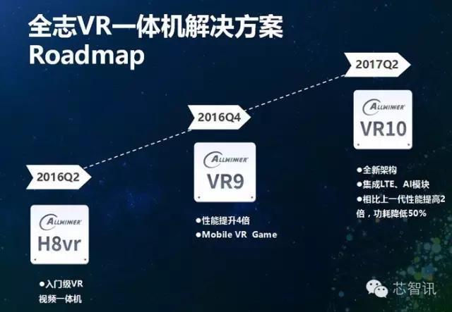 allwinner-vr-roadmap-2017