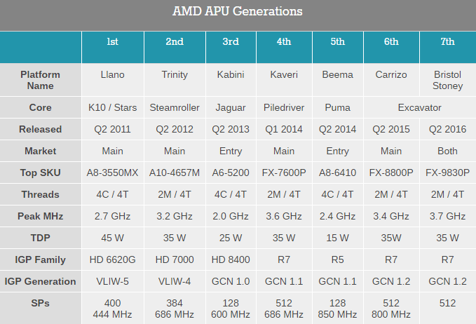 amd-amu-generation