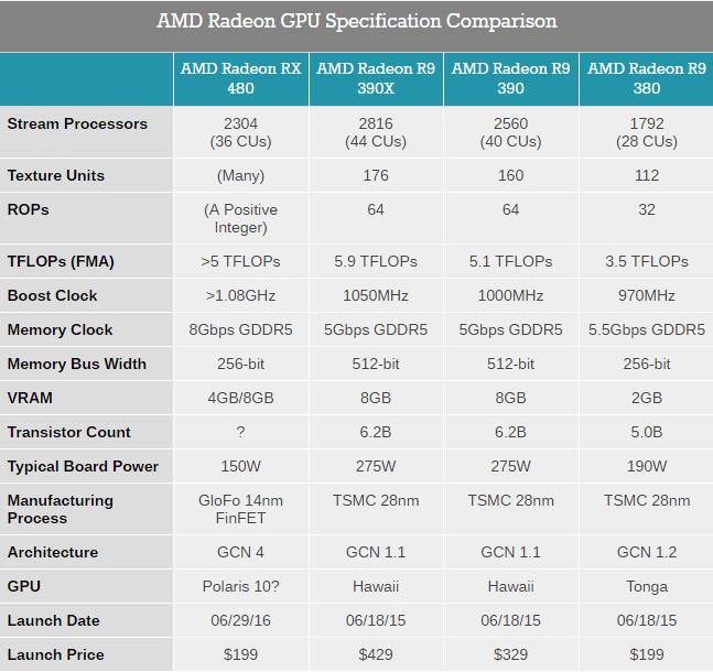 amd-radeon-gpu-specification-comparison