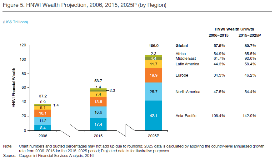 capgemini-hnwi-wealth-projection-2006-2025