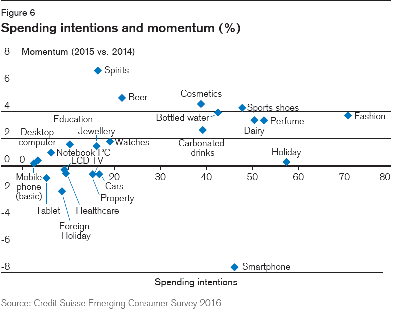 creditsuisse-spending-intentions-2015