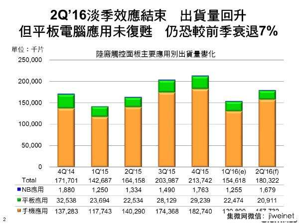 digitimes-2q16-china-tp-vendors-shipment