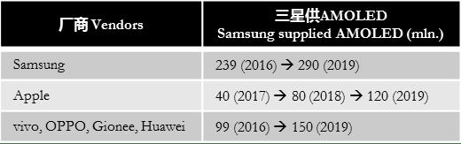 digitimes-samsung-supplied-amoled-2019