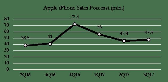 drexel-iphone-sales-forecast
