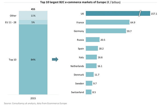 ee-top-10-largest-b2c-ecommerce-markets-of-euope-2015