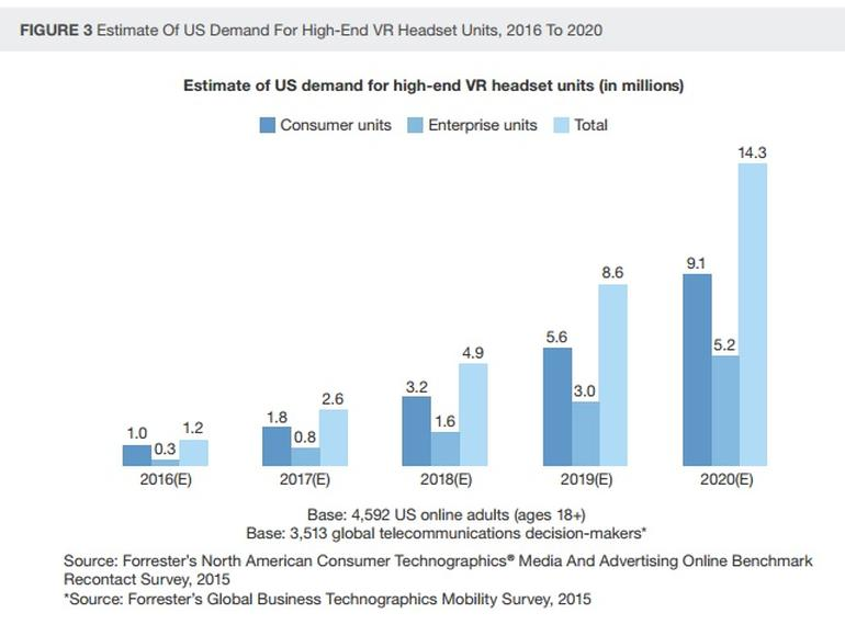 forrester-estimate-us-demand-for-high-end-vr-2016-2020