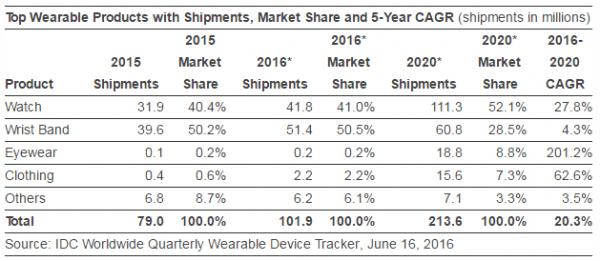 idc-2016-wearable-shipment