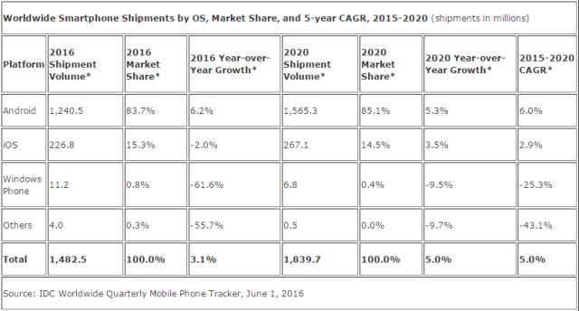 idc-smartphone-forecast-2016-2020