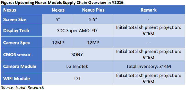 isaiahresearch-htc-nexus-supply-chain