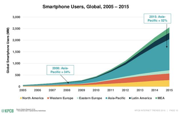 kpcb-global-smartphone-users-2005-2015