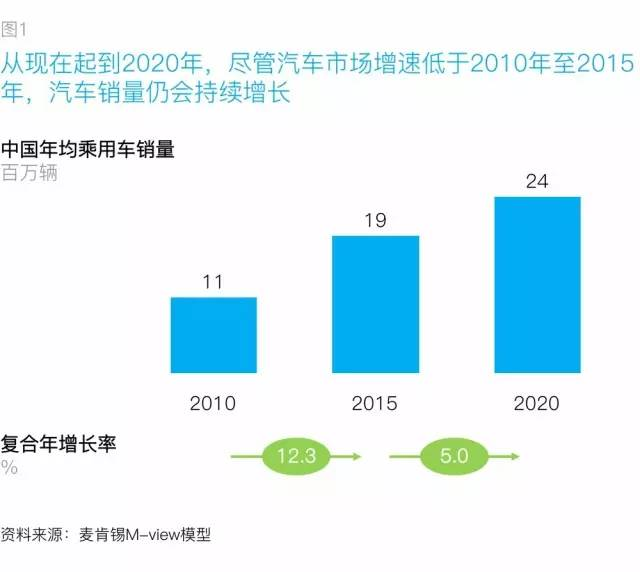 mckinsey-2010-2020-china-car-consumer