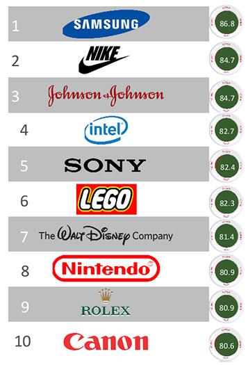reputationinstitute-top10-millennials-brands