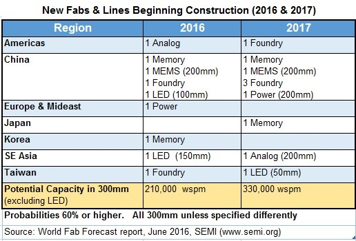 semi-new-fabs-lines-beginning-construction-2016-2017