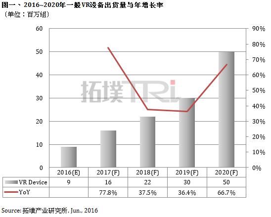 trendforce-vr-2016-2020-cn