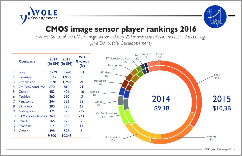 yole-cmos-image-sensor-players-ranking-2016