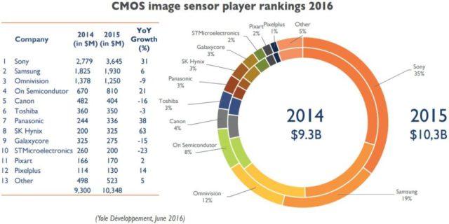 yole-cmos-image-sensor-rankings-2016