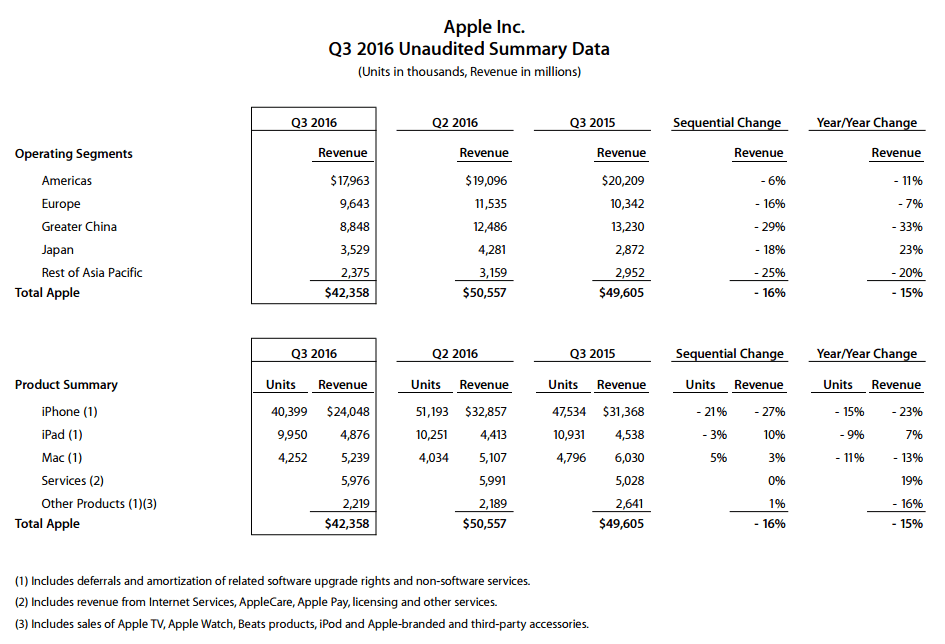 apple-q3-2016-unaudited-summary-data